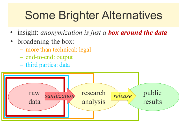 some brighter alternatives