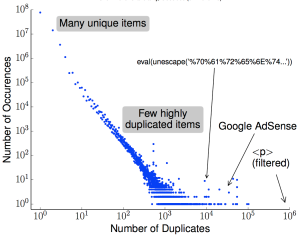 Discovering the amount of chunk-level duplication in Geocities (2008/2009, 97M chunks, Fig. 11).