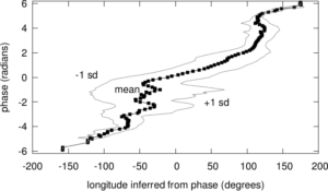 Predicting longitude from observed diurnal phase ([Quan14c], figure 14c)