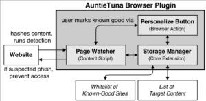Implementation diagram of the AuntieTuna anti-phishing plugin.