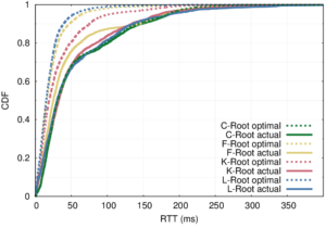 [Schmidt16a] figure 4: distribution of measured latency (solid lines) to optimal possible latency (dashed lines) for 4 Root DNS anycast deployments.