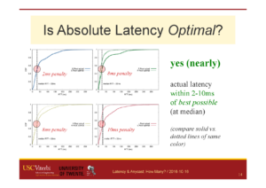 Comparing actual (obtained) anycast latency against optimal possible anycast latency, for 4 different anycast deployments (each a Root Letter). From the talk [Heidemann16b], based on data from [Moura16b].