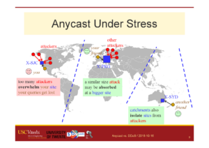 Possible outcomes of anycast under stress, a slide from a talk about the Nov. 30, 2015 Root DNS event.
